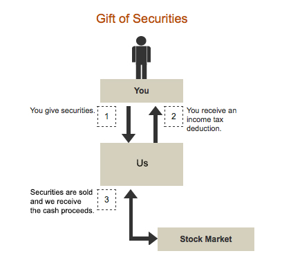 gift of securities graphic